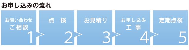 お申し込みの流れ1お問合せご相談2点検3お見積り4お申込みと工事5定期点検